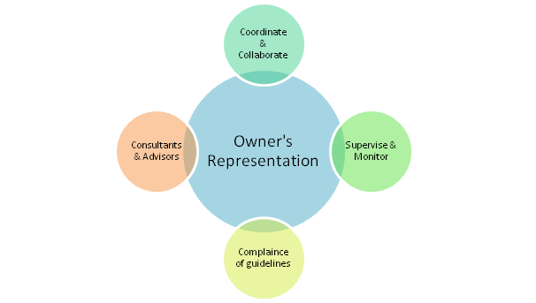 owner representation Xpera cm and our staff of professionals have successfully represented a wide  range of clients in every facet of project management throughout the country.